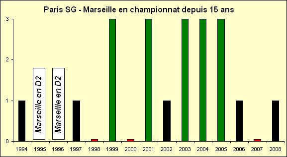 OM - PSG : toutes les statistiques